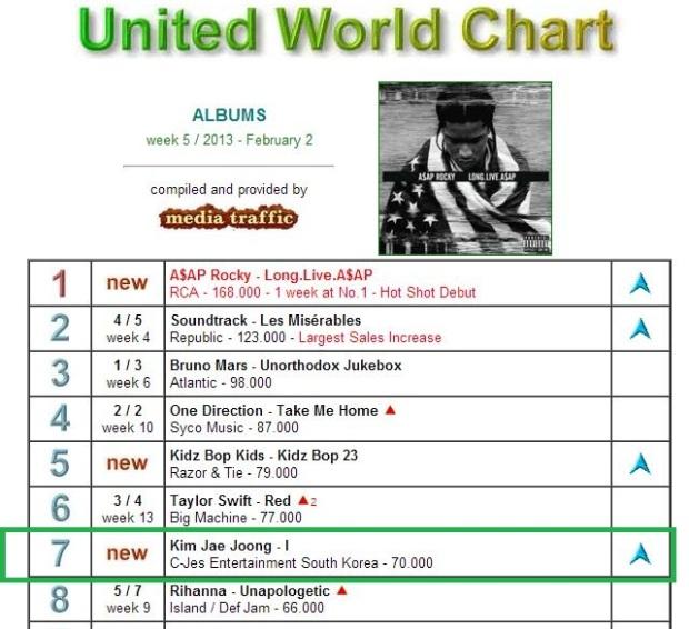 JJ-United-World-Chart